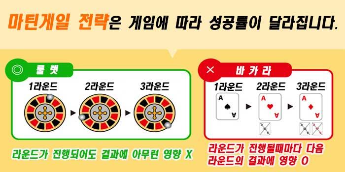 카지노 게임에 따른 마틴게일 전략 성공률의 변화